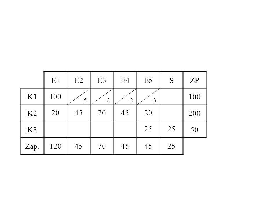 E1 E2 E3 E4 E5 S ZP K1 100 K2 200 K3 50 Zap. 120 45 70 25 100 -5 -2 -2 -3 20 45 70 45 20 25 25