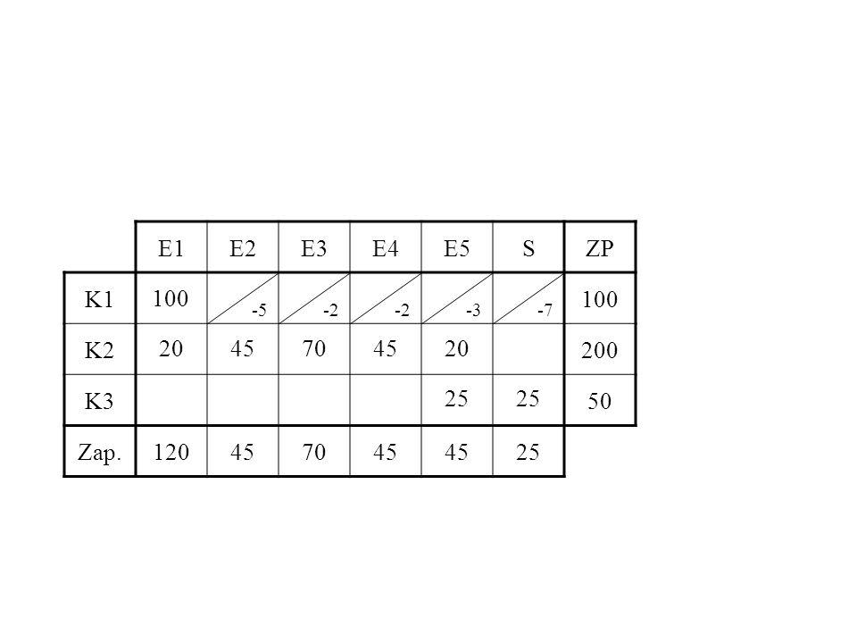 E1 E2 E3 E4 E5 S ZP K1 100 K2 200 K3 50 Zap. 120 45 70 25 100 -5 -2 -2 -3 -7 20 45 70 45 20 25 25