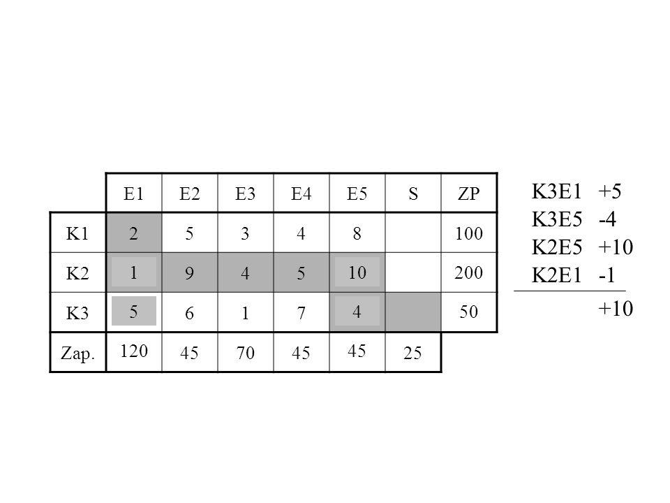 K3E1 +5 K3E5 -4 K2E5 +10 K2E1 -1 +10 E1 E2 E3 E4 E5 S ZP K1 2 5 3 4 8