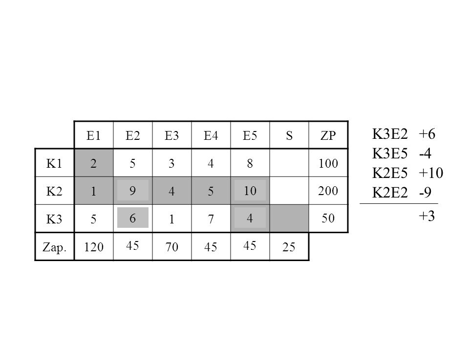 K3E2 +6 K3E5 -4 K2E5 +10 K2E2 -9 +3 E1 E2 E3 E4 E5 S ZP K1 2 5 3 4 8