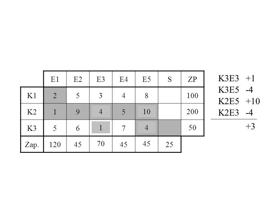 K3E3 +1 K3E5 -4 K2E5 +10 K2E3 -4 +3 E1 E2 E3 E4 E5 S ZP K1 2 5 3 4 8
