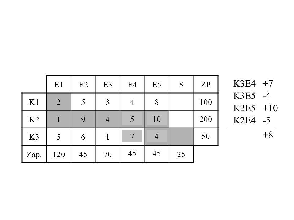 K3E4 +7 K3E5 -4 K2E5 +10 K2E4 -5 +8 E1 E2 E3 E4 E5 S ZP K1 2 5 3 4 8