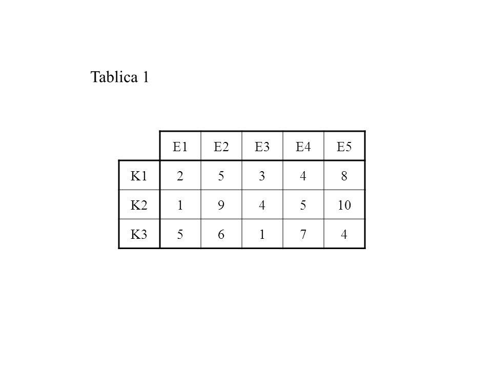Tablica 1 E1 E2 E3 E4 E5 K1 2 5 3 4 8 K2 1 9 10 K3 6 7