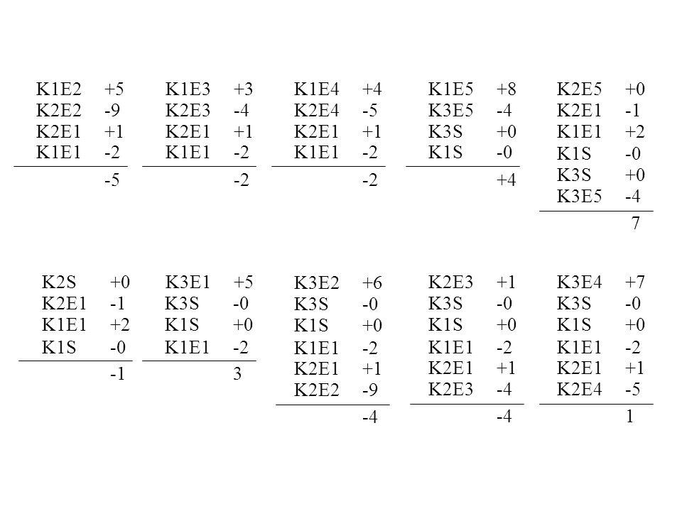 K1E2 +5 K1E3 +3. K1E4 +4. K1E5 +8. K2E5 +0. K2E2 -9. K2E3 -4. K2E4 -5. K3E5 -4. K2E1 -1. K2E1 +1.