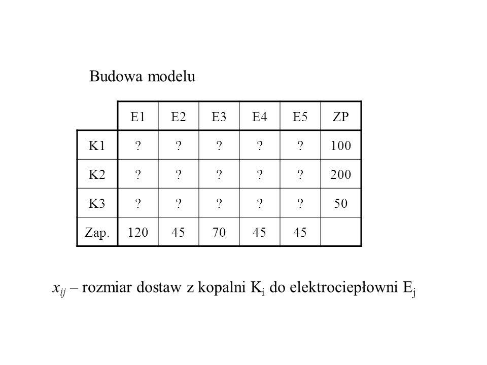 xij – rozmiar dostaw z kopalni Ki do elektrociepłowni Ej