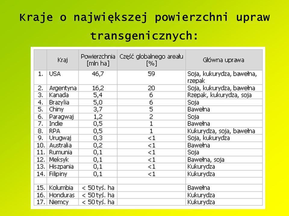 Kraje o największej powierzchni upraw transgenicznych: