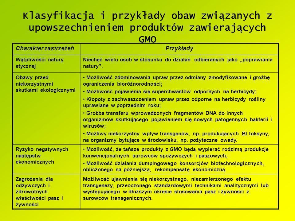 Klasyfikacja i przykłady obaw związanych z upowszechnieniem produktów zawierających GMO