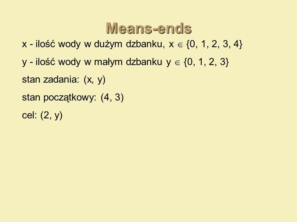 Means-ends x - ilość wody w dużym dzbanku, x  {0, 1, 2, 3, 4}