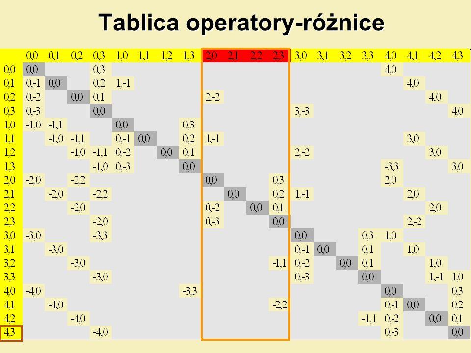Tablica operatory-różnice