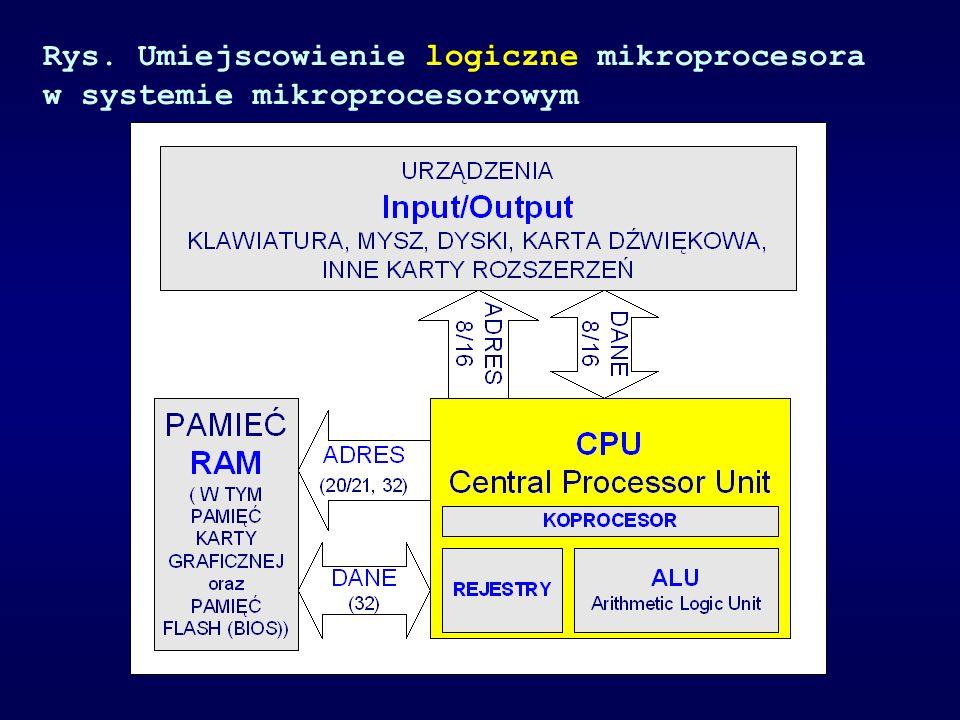 Rys. Umiejscowienie logiczne mikroprocesora