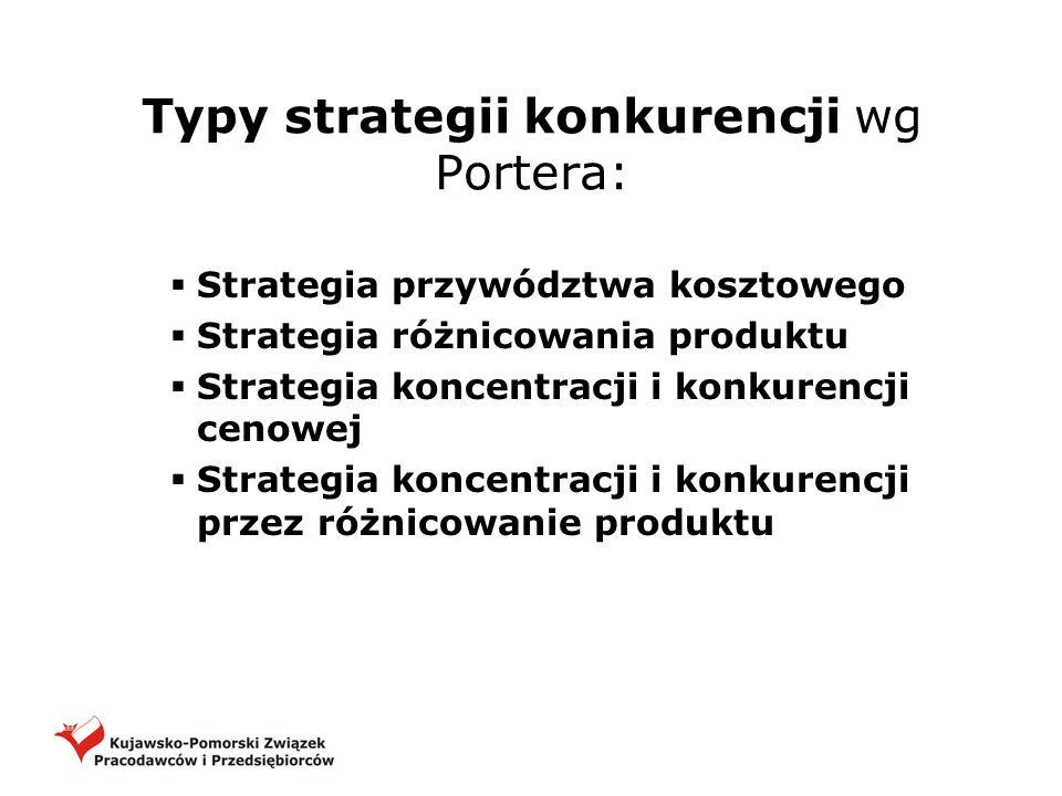 Typy strategii konkurencji wg Portera: