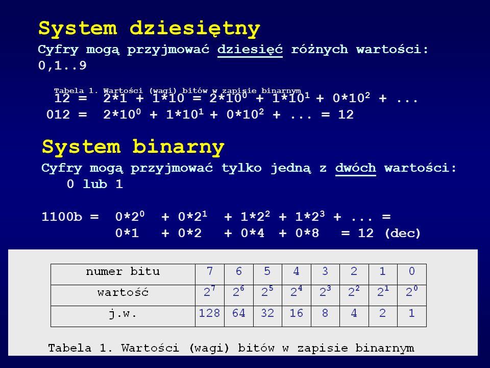 System dziesiętny System binarny