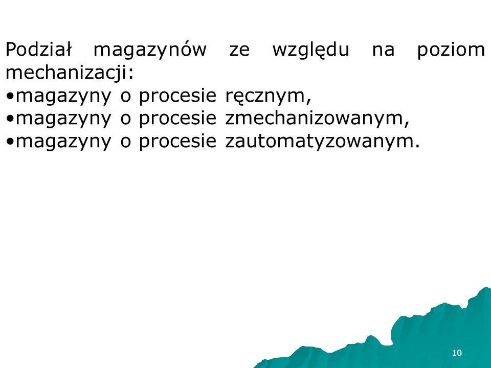 Podział magazynów ze względu na poziom mechanizacji: