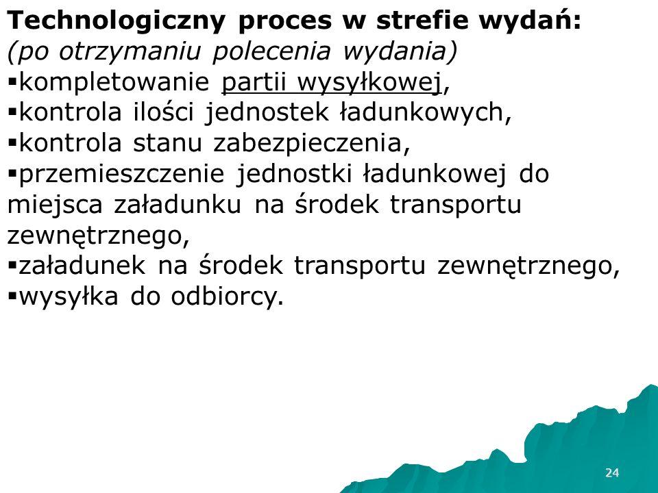 Technologiczny proces w strefie wydań: