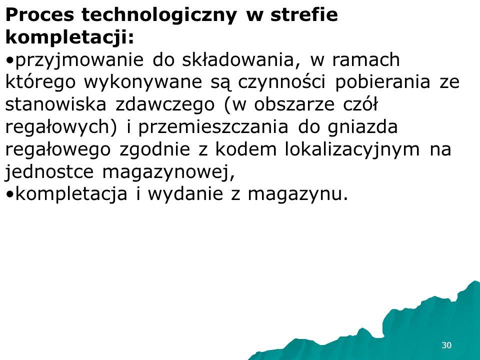 Proces technologiczny w strefie kompletacji: