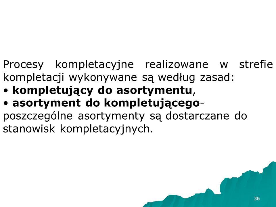 Procesy kompletacyjne realizowane w strefie kompletacji wykonywane są według zasad: