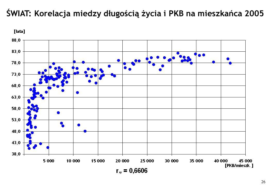 ŚWIAT: Korelacja miedzy długością życia i PKB na mieszkańca 2005