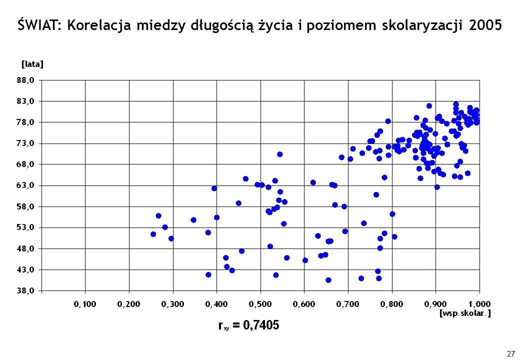 ŚWIAT: Korelacja miedzy długością życia i poziomem skolaryzacji 2005