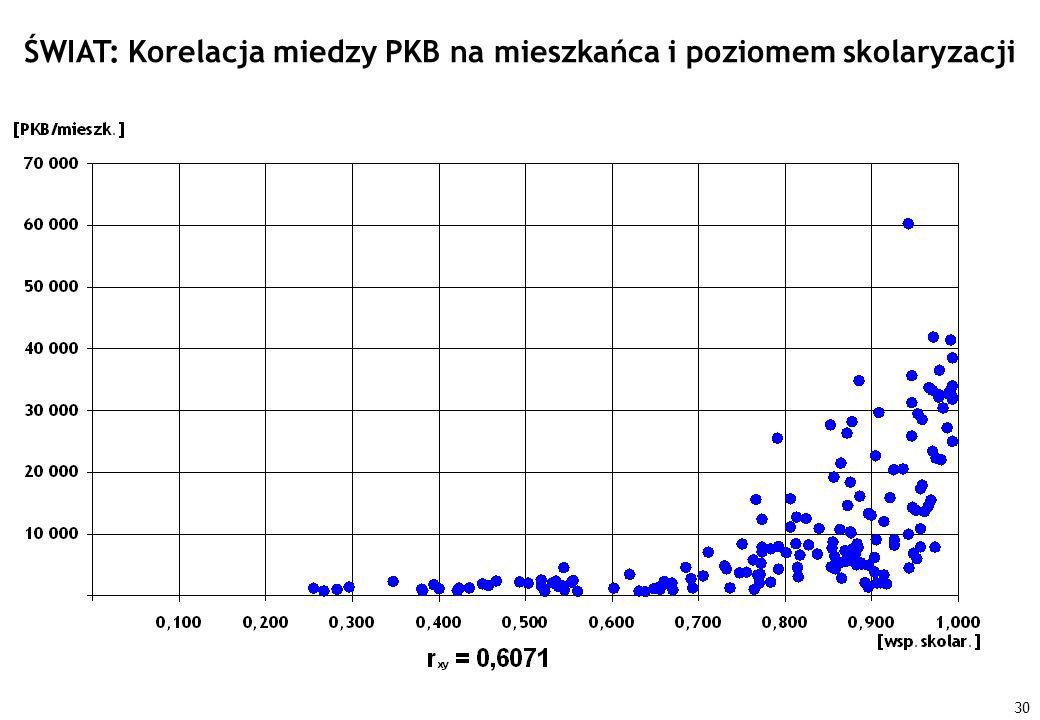 ŚWIAT: Korelacja miedzy PKB na mieszkańca i poziomem skolaryzacji