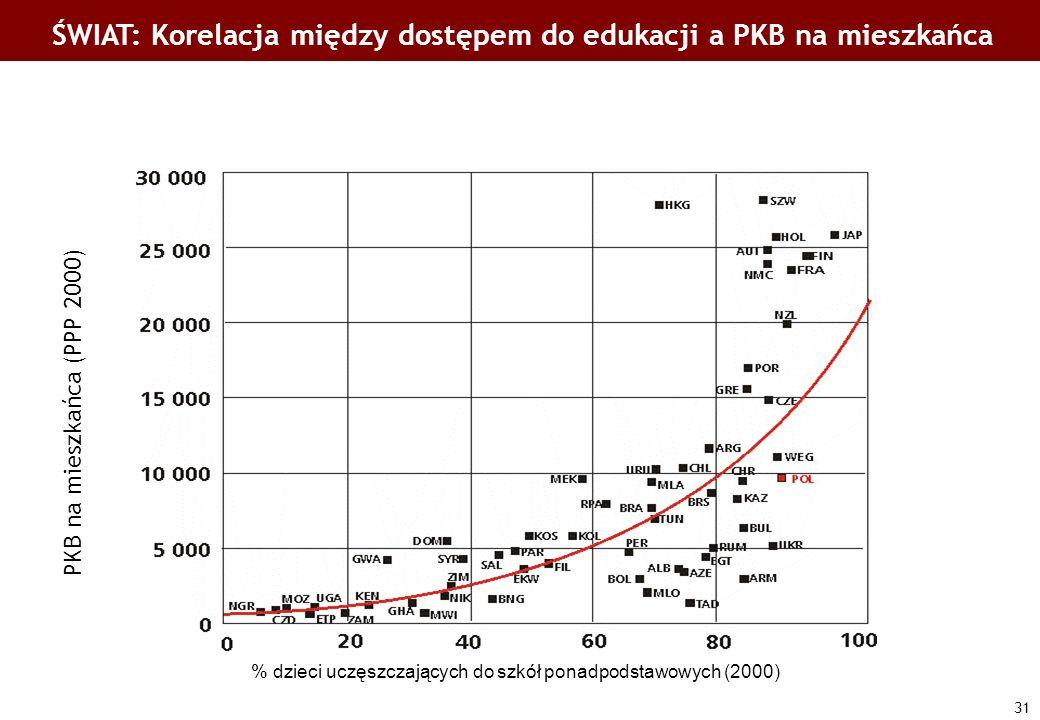 ŚWIAT: Korelacja między dostępem do edukacji a PKB na mieszkańca