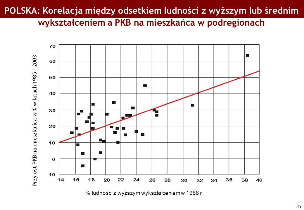 POLSKA: Korelacja między odsetkiem ludności z wyższym lub średnim wykształceniem a PKB na mieszkańca w podregionach