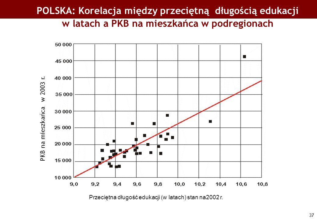 POLSKA: Korelacja między przeciętną długością edukacji w latach a PKB na mieszkańca w podregionach
