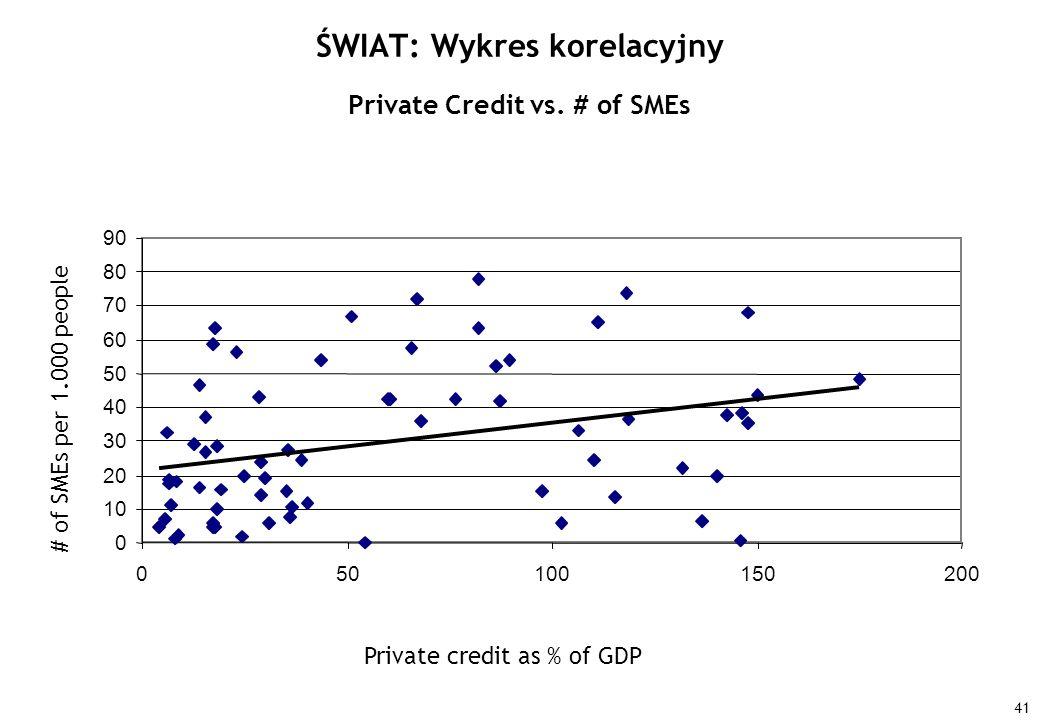 ŚWIAT: Wykres korelacyjny