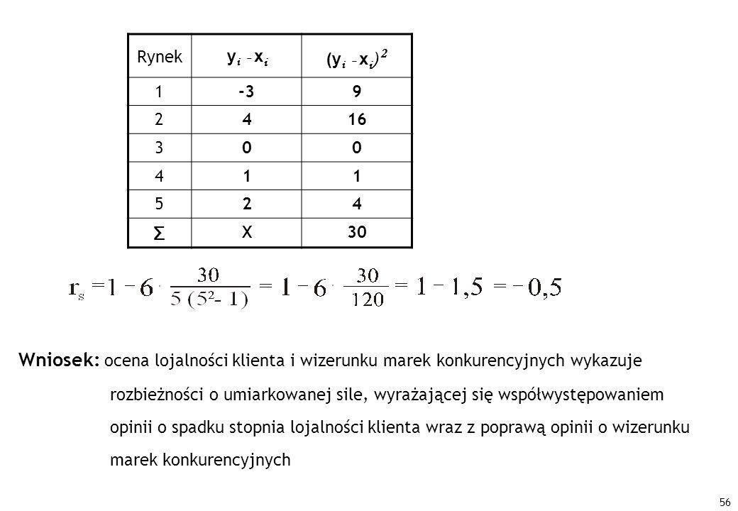 Rynek yi - xi. (yi - xi) 2. 1. -3. 9. 2. 4. 16. 3. 5. Σ. X. 30.