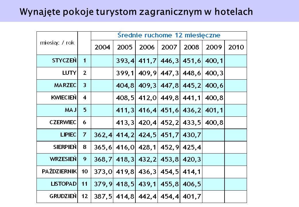 Wynajęte pokoje turystom zagranicznym w hotelach