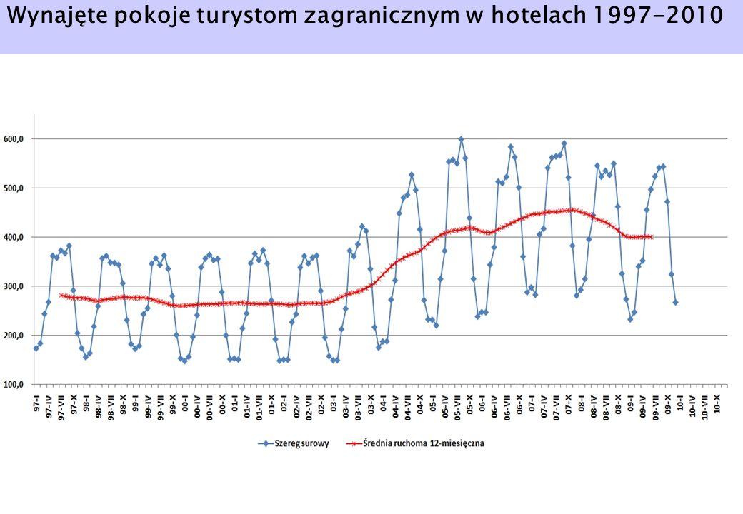 Wynajęte pokoje turystom zagranicznym w hotelach 1997-2010