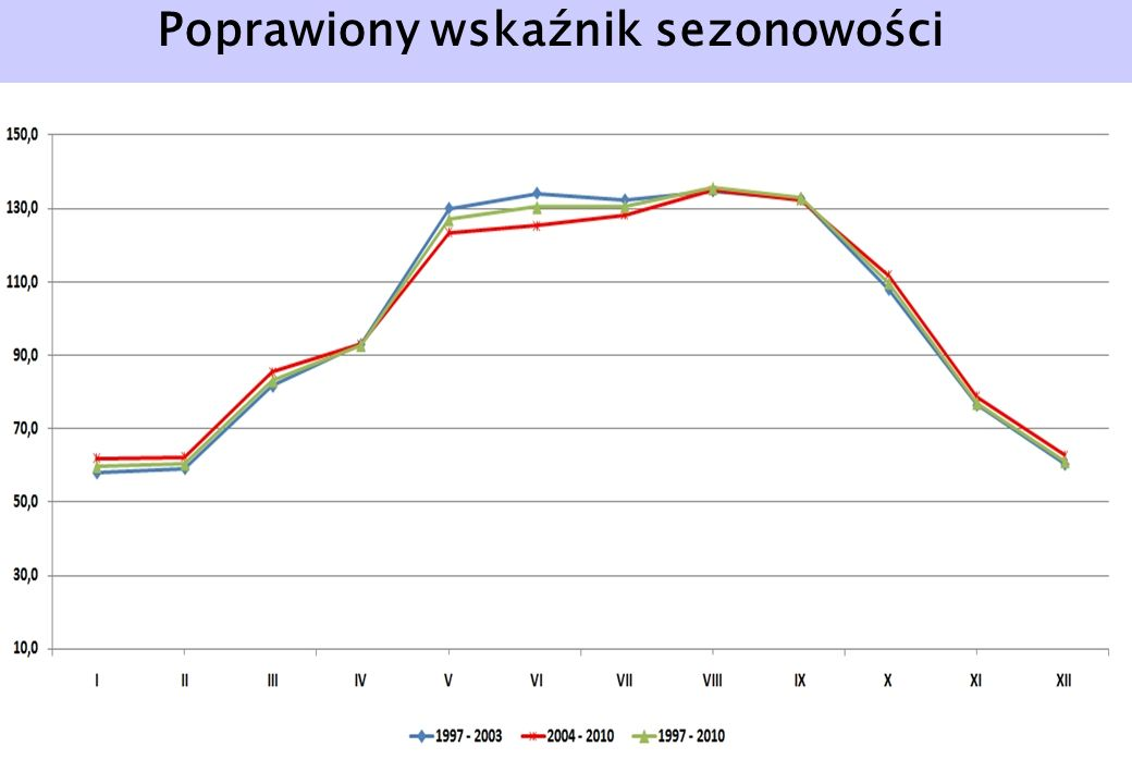 Poprawiony wskaźnik sezonowości