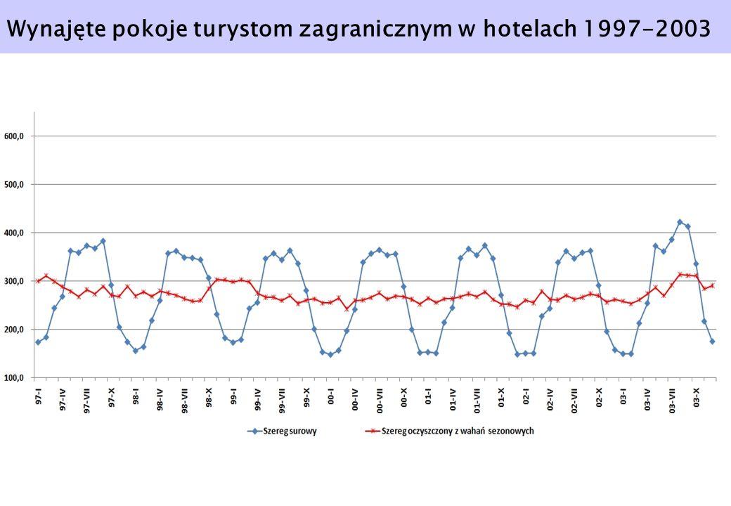 Wynajęte pokoje turystom zagranicznym w hotelach 1997-2003