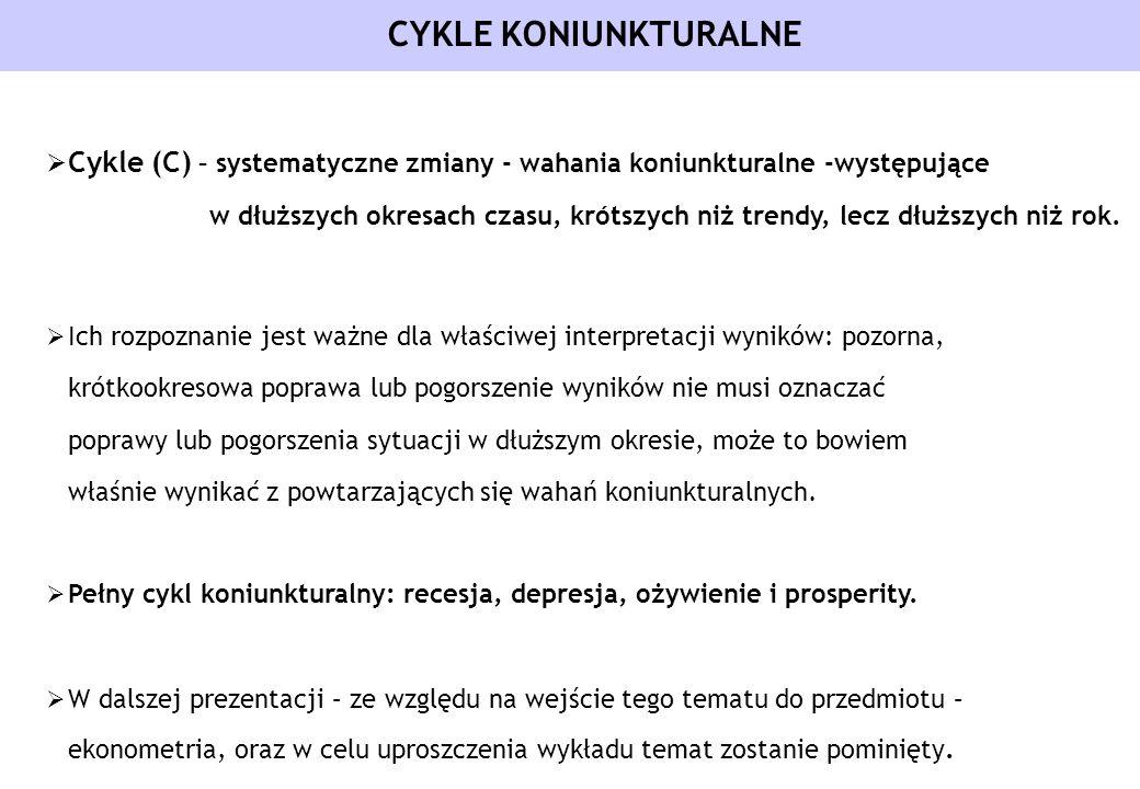 CYKLE KONIUNKTURALNE