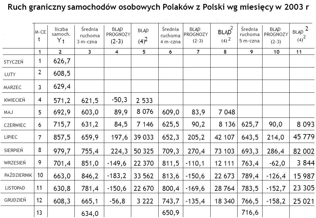Ruch graniczny samochodów osobowych Polaków z Polski wg miesięcy w 2003 r