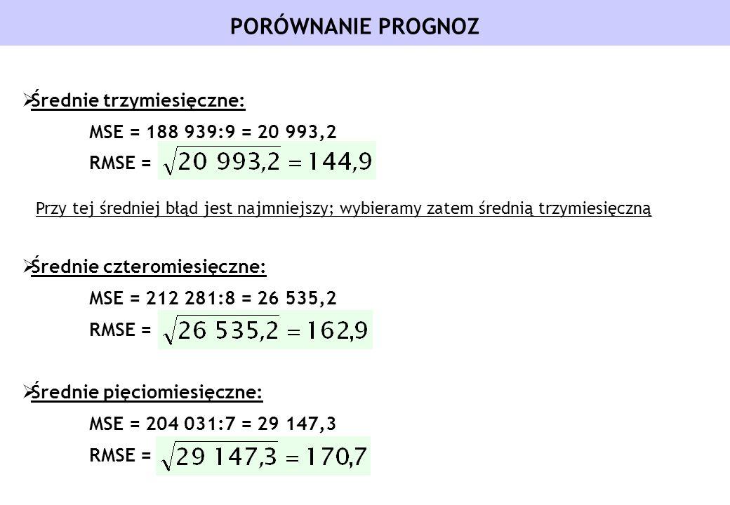 PORÓWNANIE PROGNOZ Średnie trzymiesięczne: MSE = 188 939:9 = 20 993,2