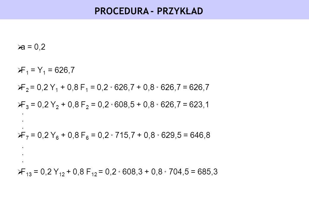 PROCEDURA - PRZYKŁAD a = 0,2 F1 = Y1 = 626,7