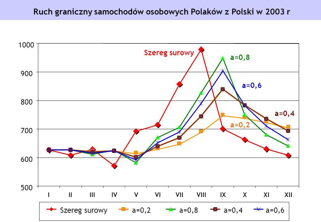 Ruch graniczny samochodów osobowych Polaków z Polski w 2003 r