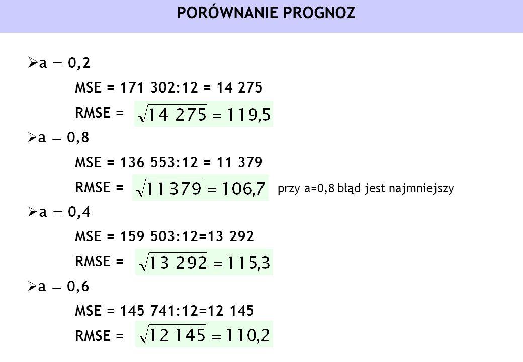 PORÓWNANIE PROGNOZ a = 0,2 MSE = 171 302:12 = 14 275 RMSE = a = 0,8