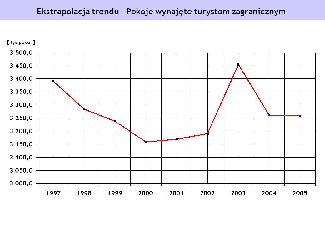 Ekstrapolacja trendu - Pokoje wynajęte turystom zagranicznym
