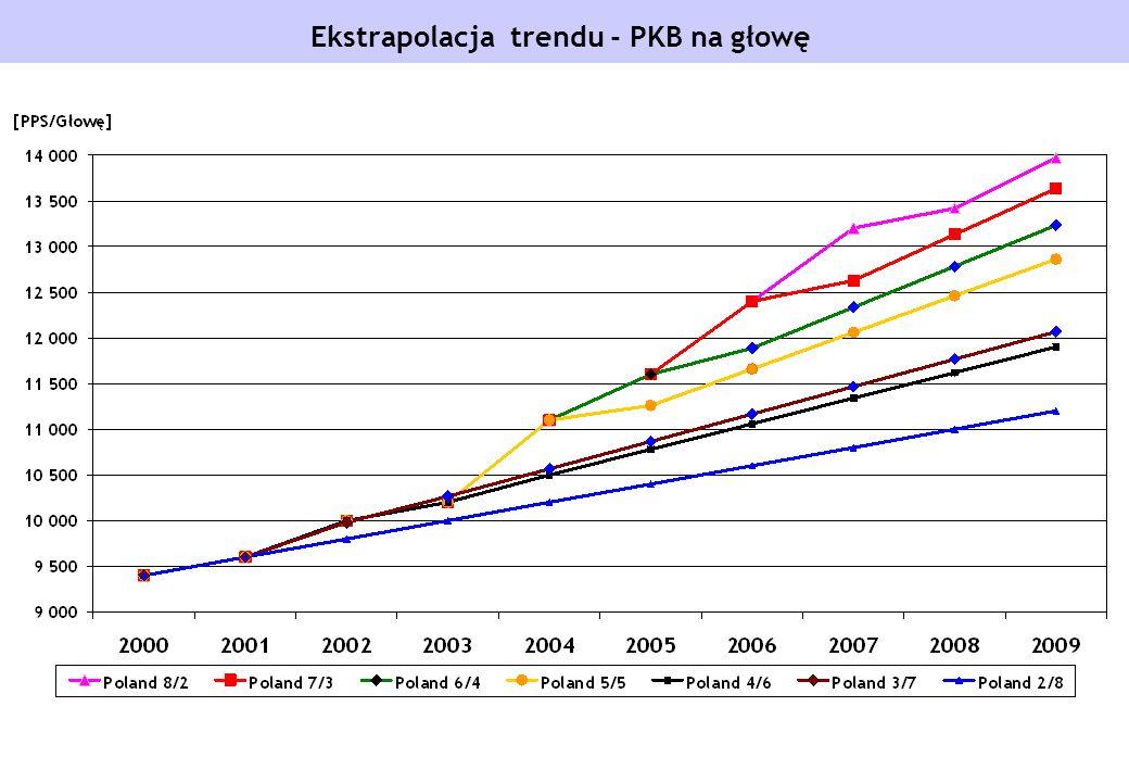 Ekstrapolacja trendu - PKB na głowę