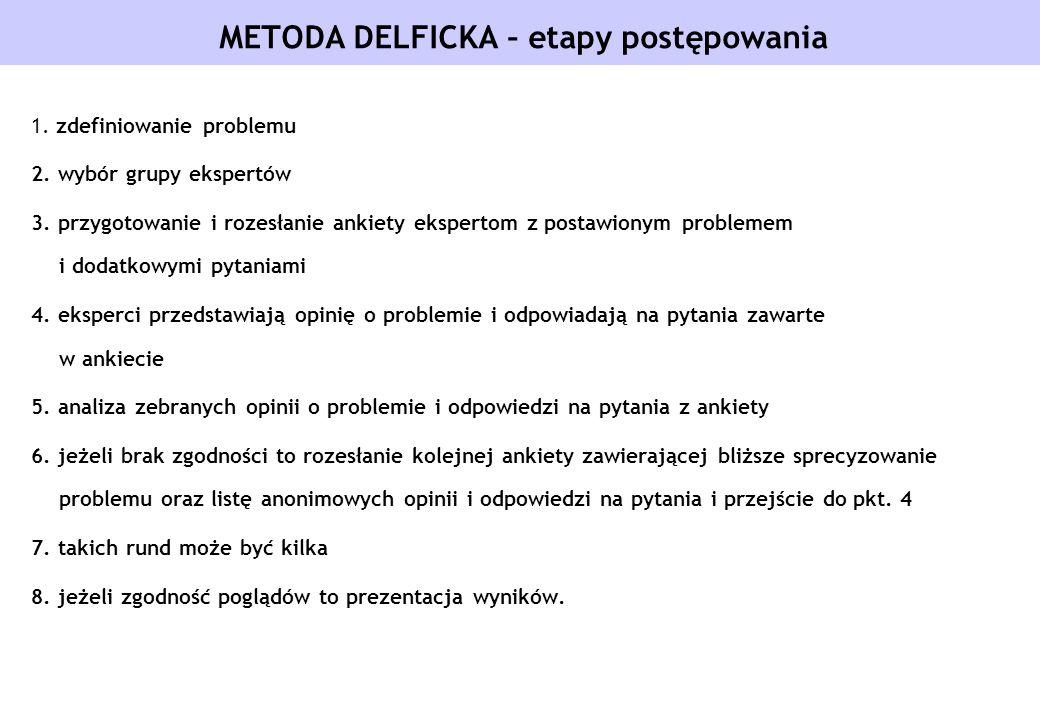 METODA DELFICKA – etapy postępowania