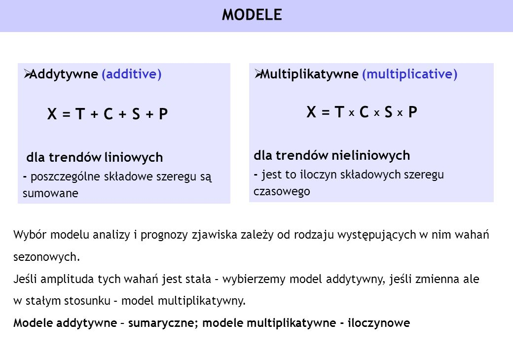 MODELE Addytywne (additive) Multiplikatywne (multiplicative)