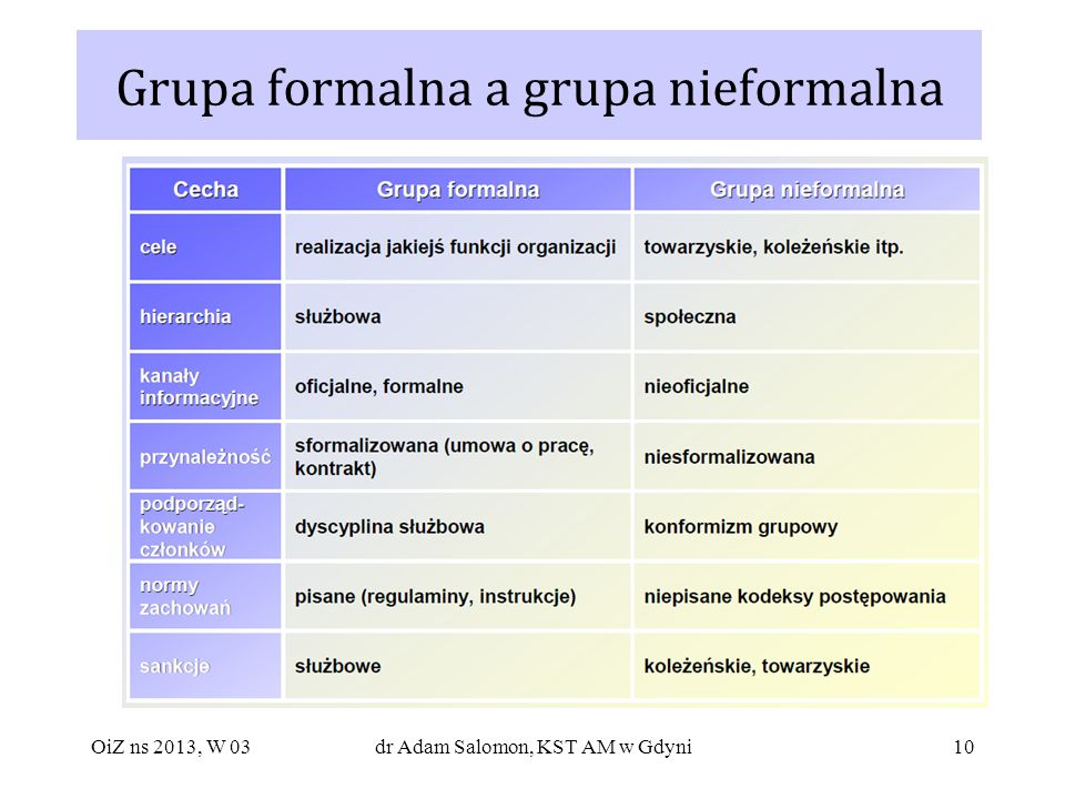 Grupa formalna a grupa nieformalna