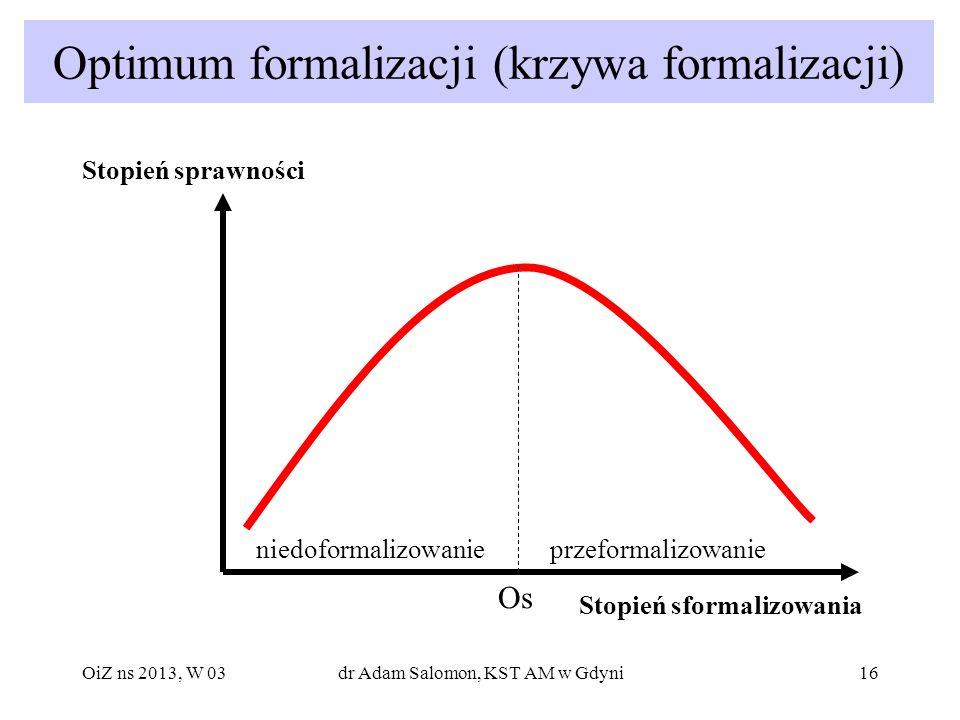Optimum formalizacji (krzywa formalizacji)