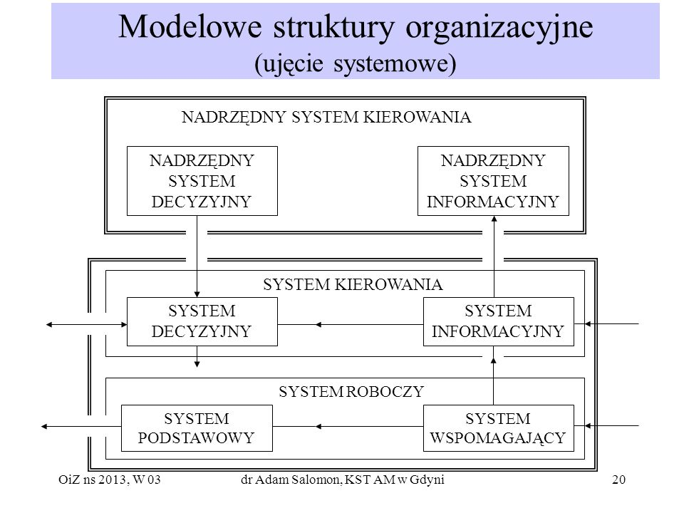Modelowe struktury organizacyjne (ujęcie systemowe)