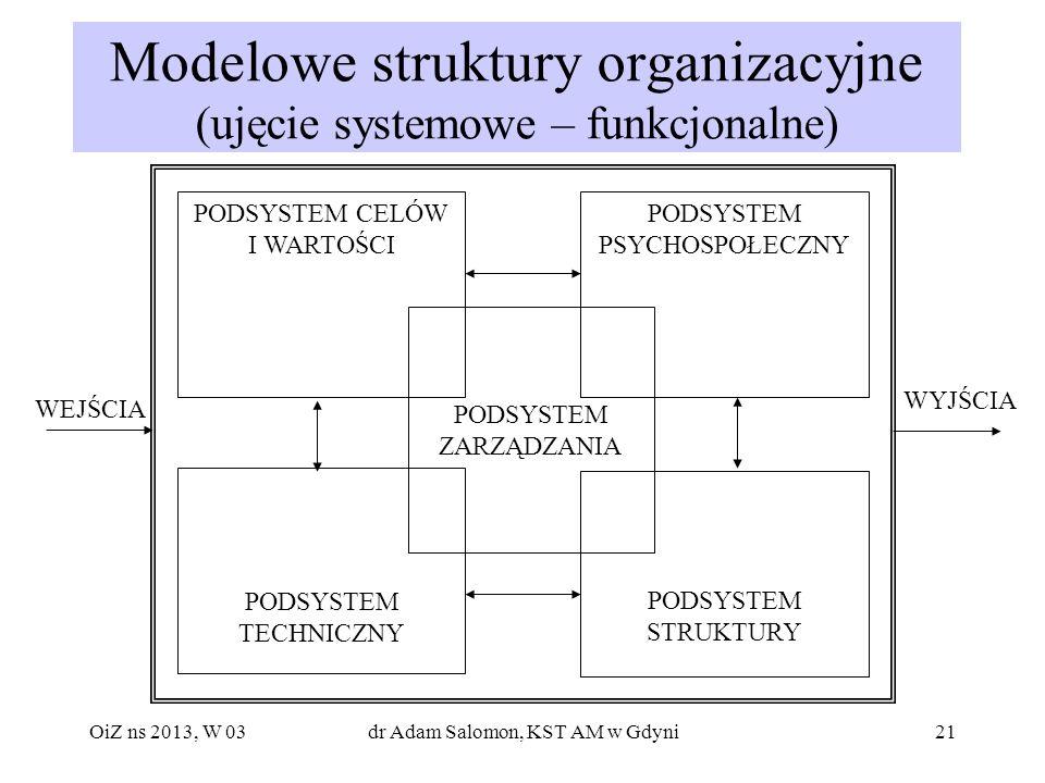 Modelowe struktury organizacyjne (ujęcie systemowe – funkcjonalne)