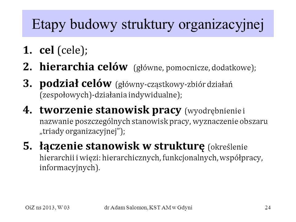 Etapy budowy struktury organizacyjnej