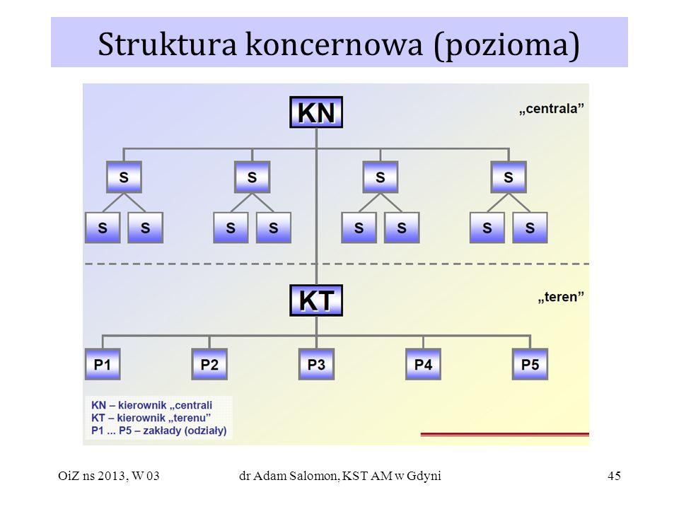 Struktura koncernowa (pozioma)