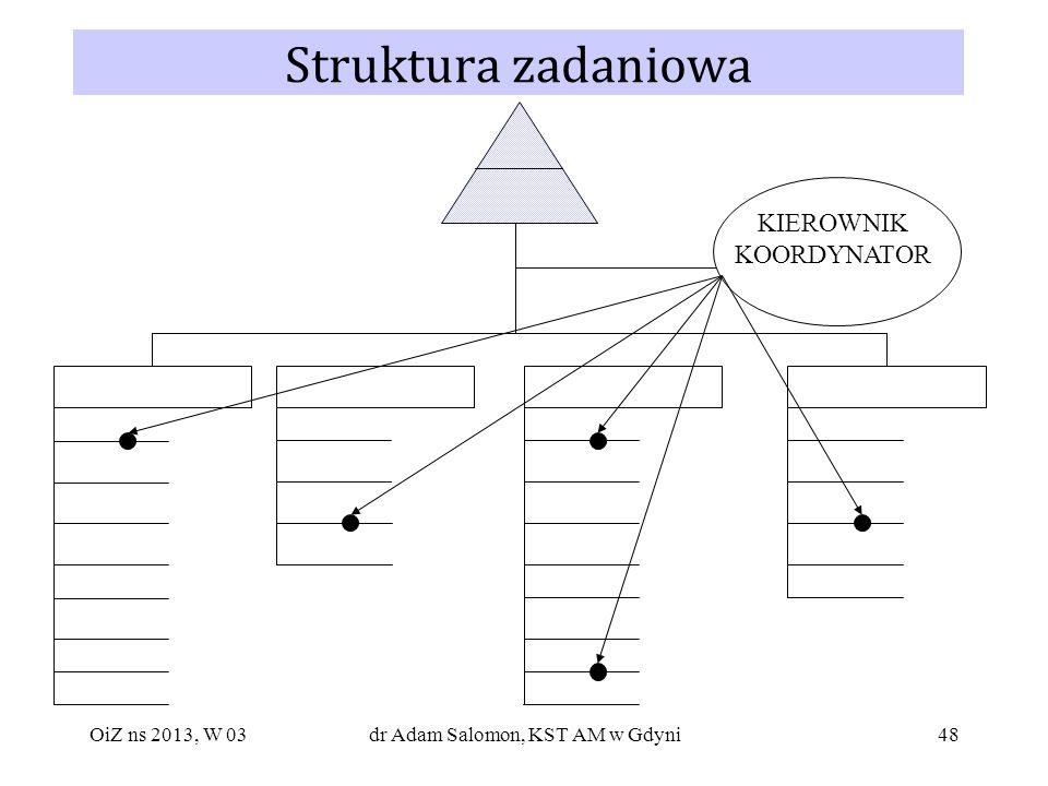Struktura zadaniowa KIEROWNIK KOORDYNATOR OiZ ns 2013, W 03