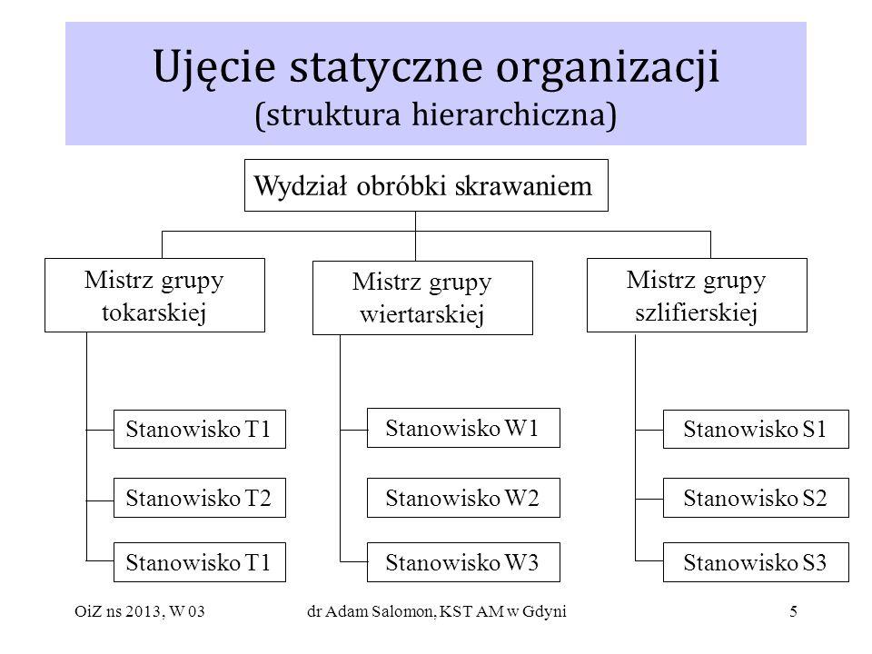 Ujęcie statyczne organizacji (struktura hierarchiczna)